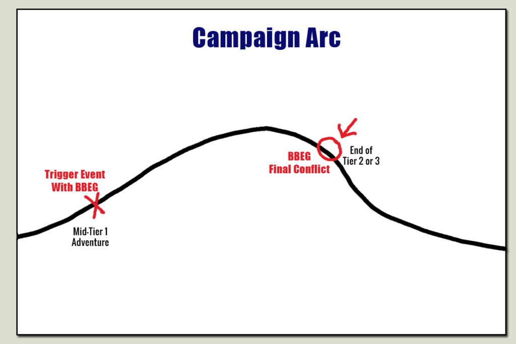 campaign arc chart