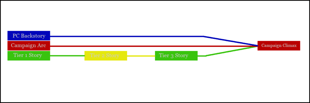 campaign plotlines